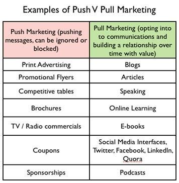 Mba Marketing Terms by Push Marketing Definition Marketing Dictionary Mba