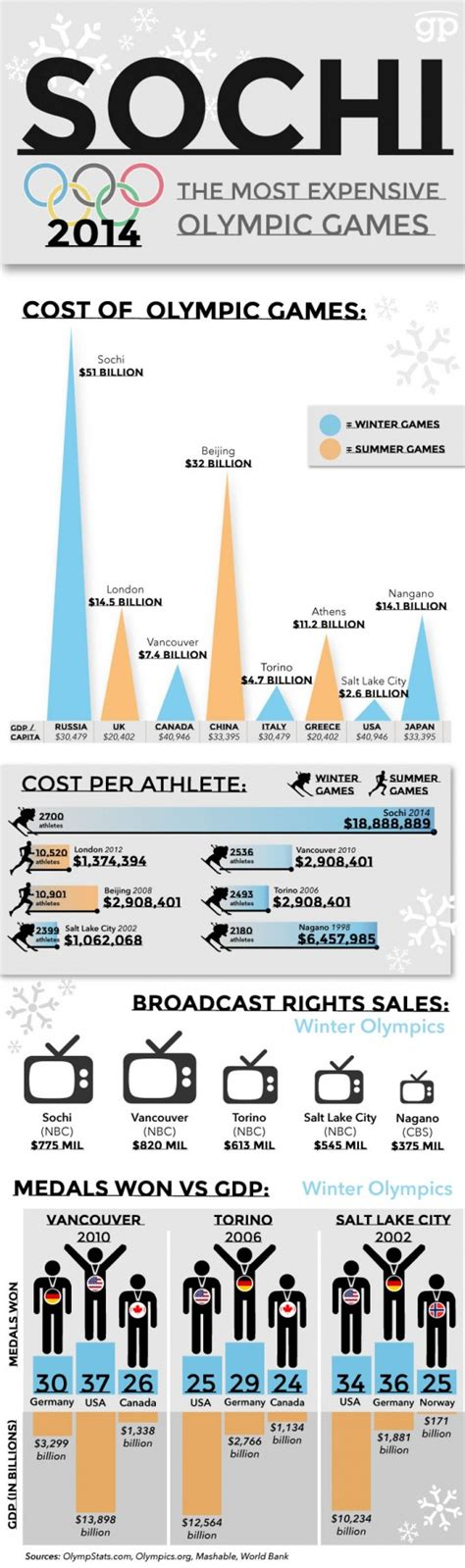 Expensive Designer Are Costing Even More by Per Athlete Sochi Costs More Than All Olympics This