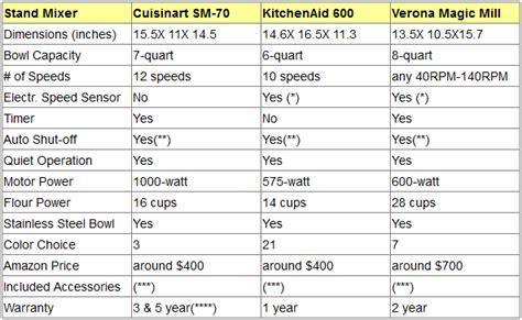 kitchenaid mixer comparison kitchenaid stand mixer comparison chart kitchenaid mini