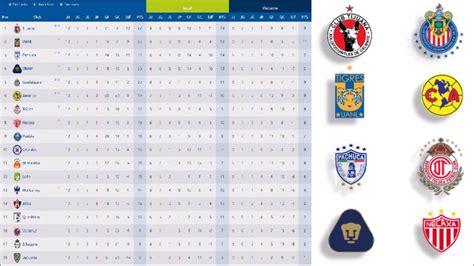 tabla porcentual liga mx jornada 12 tabla porcentual liga mx jornada 12 apuntes de futbol