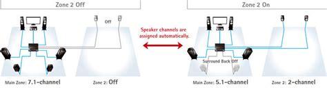 amazoncom yamaha rx   channel network av receiver