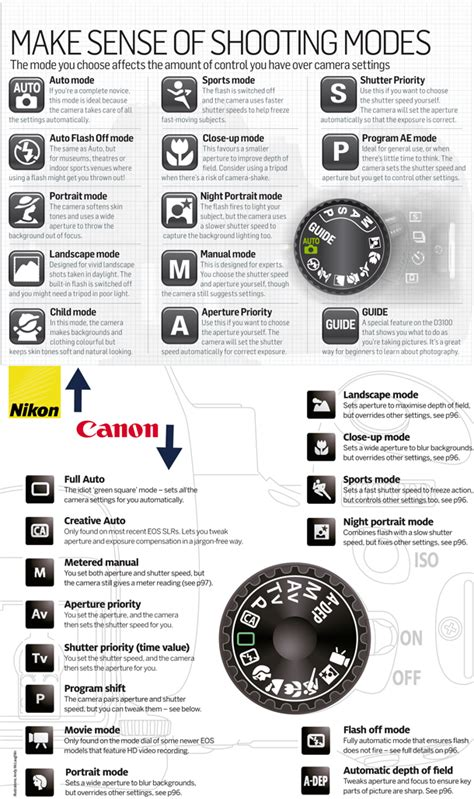 shooting modes photography shooting modes what those icons on the