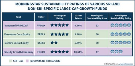 morningstar best funds review of new morningstar sustainability rating globes