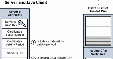 pattern javax validation javax net ssl sslhandshakeexception sun security