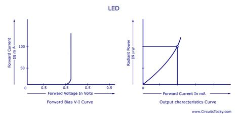 light emitting diode iv curve light emitting diode led working circuit symbol characteristics