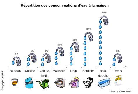 r 233 partition des consommations d eau 224 la maison donn 233 es donn 233 es bretagne environnement
