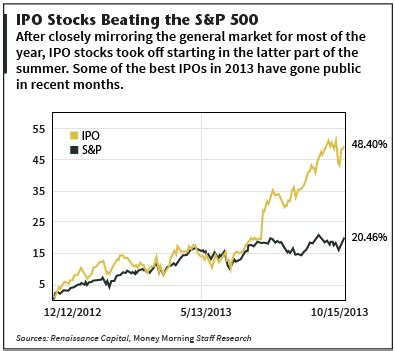 best ipo the 10 best ipos of 2013