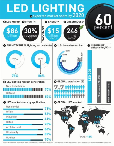 Led Light Bulbs Information Led Lighting Infographic 2020 Market Infographics The O Jays Recent News And