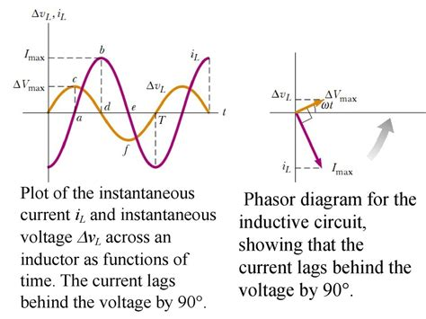 in inductor why current lags by the voltage inductor alternating current 28 images college physics reactance inductive and capacitive