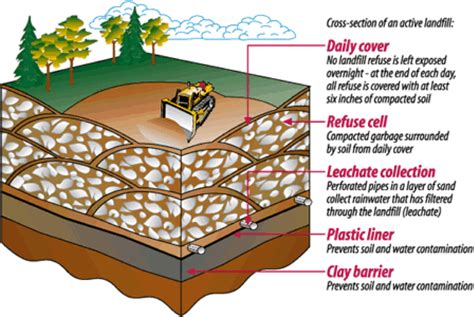 environmental design adalah covering your tracks why landfills are a necessity in