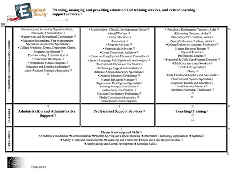 states career cluster info for education and