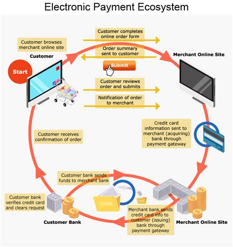 mobile payment ecosystem e commerce electronic payment hktdc