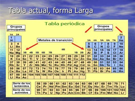 ac est n las tablas completas con los sueldos de los profesores mi web cuest tabla periodica iaea