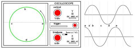 lissajous pattern theory induction motors
