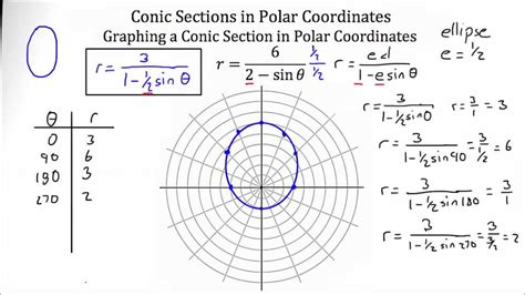 Conic Sections Polar Coordinates conic sections polar coordinate system