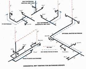 How To Clean Out Bathtub Drain Basement Bathroom Location And Waste Lines Terry Love