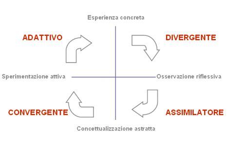 test apprendimento l apprendimento esperienziale secondo kolb 2