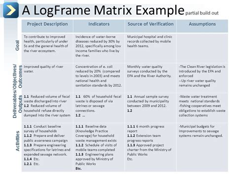 project logframe template conceptual design the logical framework ppt