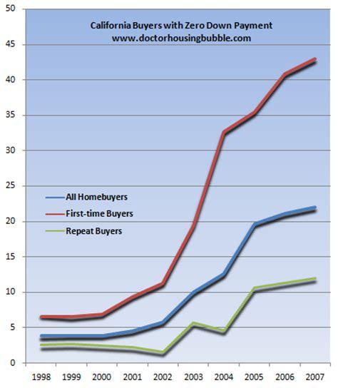 dr housing bubble minority mortgage meltdown who s to blame clinton or bush vdare premier news