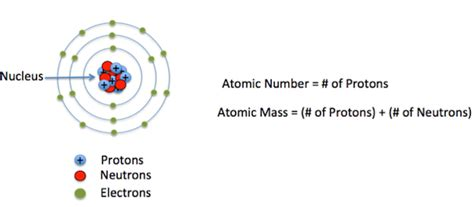Definition Of Protons In Chemistry by What Are The Application Of Isotopes Science Structure Of