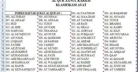 Indeks Al Quran Cara Mencari Ayat Al Quran Arkola panduan mudah mencari ayat dan kata dalam al quran masjid al ehsaniah