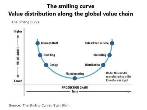 el tlcan y las cadenas globales de valor nuevas tendencias de la econom 237 a mundial i la