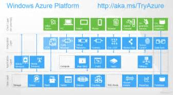 updated windows azure reference architecture silverlight