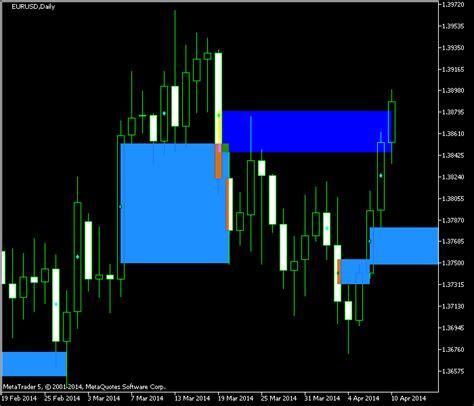 Forex Gap gap trading indicators ibiyusomiser web fc2