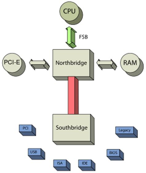 process layout nedir northbridge computing wikipedia