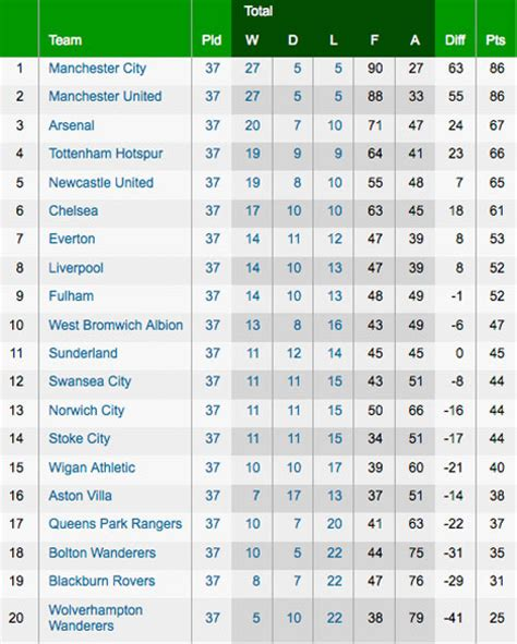 epl table in bbc bbc sport football premier league table rachael edwards