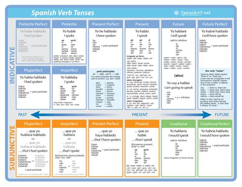 all tenses and moods verb chart poster ai teaching grammar