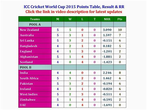 t20 world cup points table t20 world cup 2016 points
