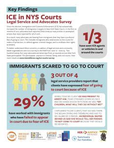 New York State Judicial Search In New York State Courts Survey Immigrant Defense Project