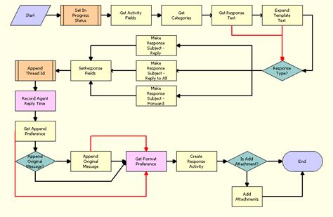 email workflow bookshelf v8 1 8 2 email response response workflow