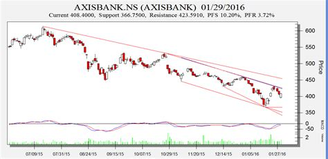 axis bank stock price today axis bank gail and dish tv swing trading levels bramesh