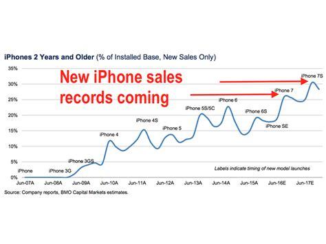 apple hk new year sale 2015 تحلیلگران آیفون 7 در زمان تعطیلات 2016 رکورد شکنی خواهد
