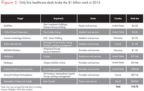Best European Mba For Equity by Global Healthcare Equity Report 2015 Bain Report