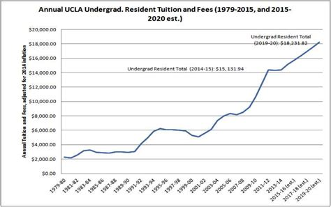 Ucla Mba Fees For International Students by Ucla Tuition Fees Breakdown And Student Loan Debt