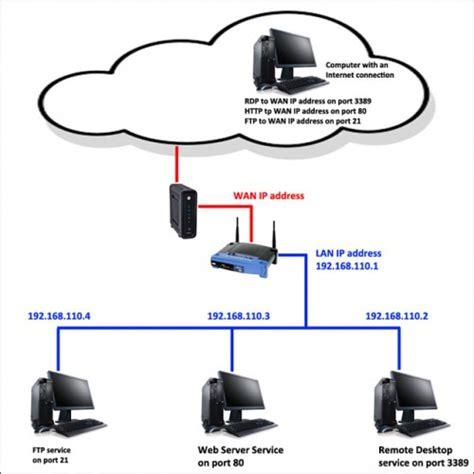 how to setup forwarding how to setup forwarding heelpbook