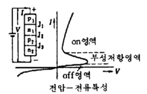 diode j3 다이오드 diode