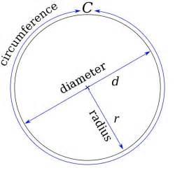 Radius by Circle Basics Diagram Free Math Pictures