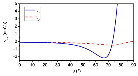 nanoscale pattern formation at surfaces materials free full text ion induced nanoscale ripple