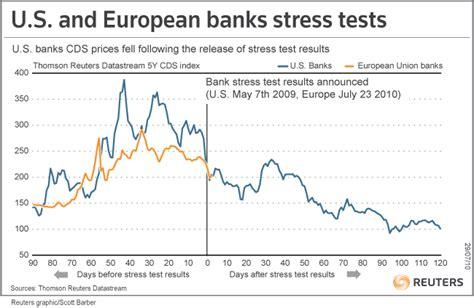principali banche europee stress test le banche europee guadagnano una stiracchiata