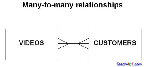 many to many relationship visio teach ict as level ict ocr board database