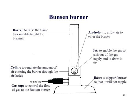 bunsen burner labelled diagram graham bell telephone diagram wiring diagrams