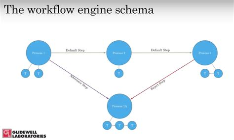 simple workflow engine streamlining processes with neo4j at glidewell laboratories