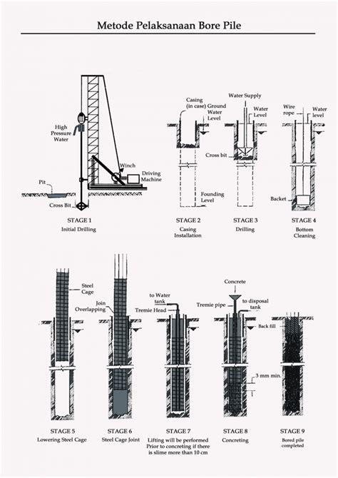 metode systematic layout planning adalah sang salik metode pelaksanaan bore pile