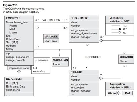 uml class diagram explained exle of other notation uml class diagrams study
