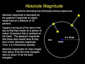 Absolute Magnitude Of Sun by Oldest Star