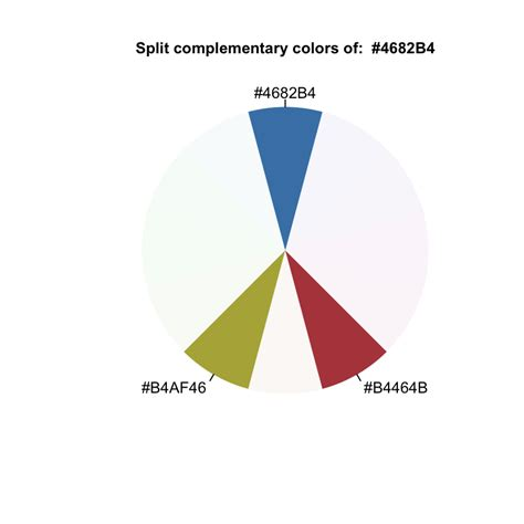 what is complementary colors all split complementary colors